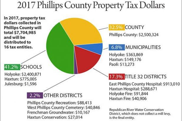 Do I Pay Property Tax Every Year